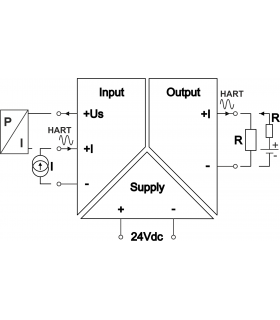 S2-HART