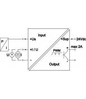 S2A-PWM