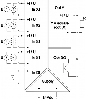 BF-S2 square root (P-S2)